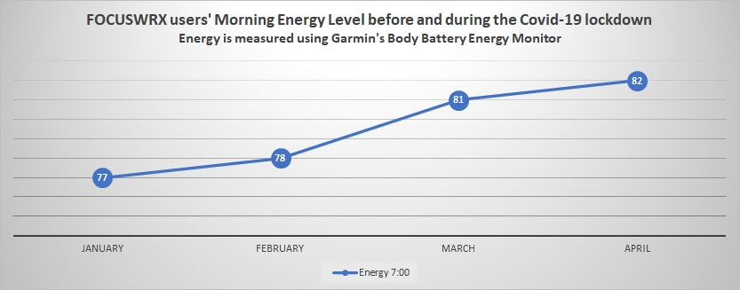 Energy level before and during covid-19 lockdown